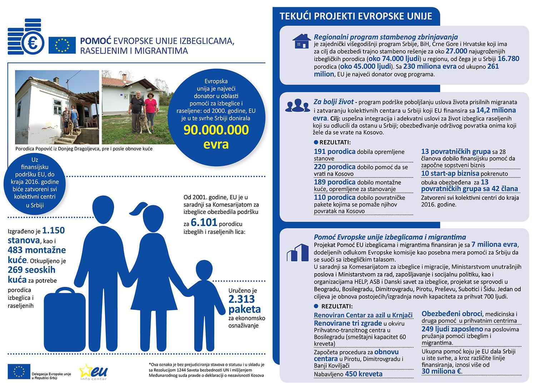 EU-pomoc-izbeglicama-Infografika