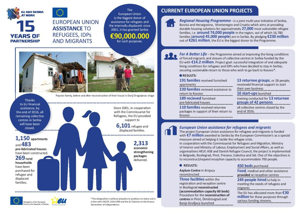 eu_assistance_to_refugees_idps_and_migrants