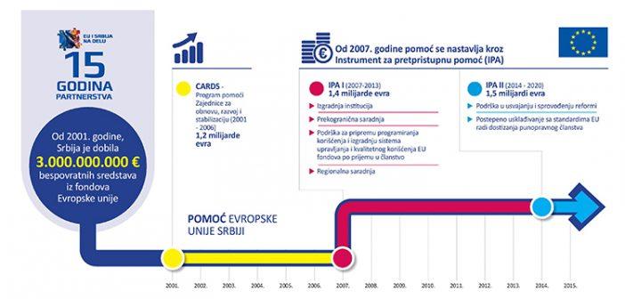 EU i Srbija na delu: 15 godina partnerstva infografika