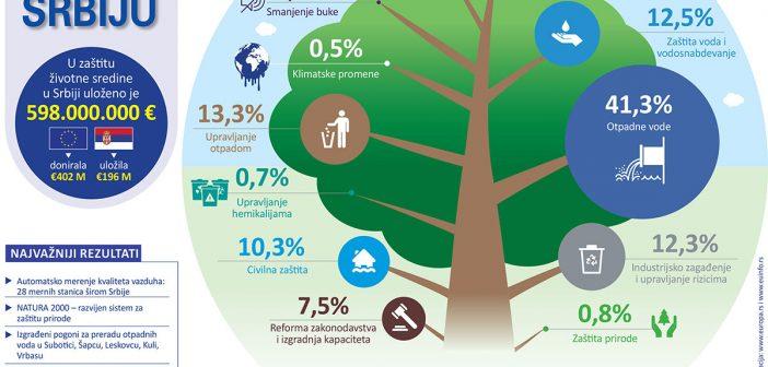 Više od 400 miliona evra za životnu sredinu
