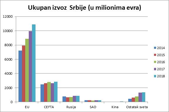 Izvoz iz srbije u italiju