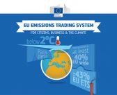 EU i Švajcarska povezuju svoje sisteme za trgovinu dozvolama za emisije